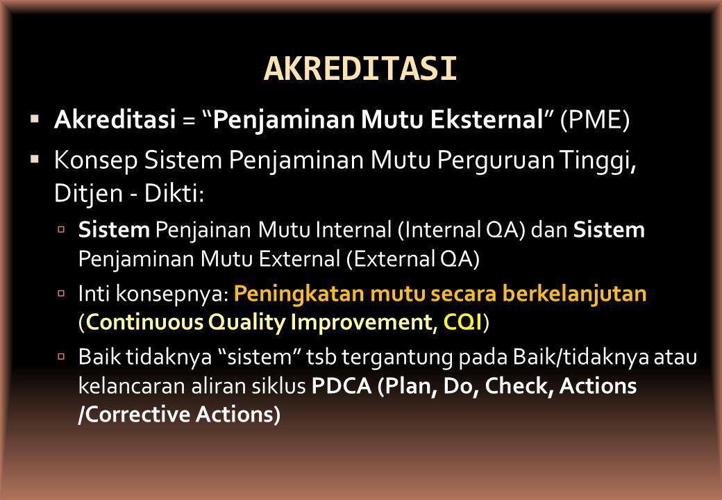 AKREDITASI  Akreditasi = Penjaminan Mutu Eksternal (PME)  Konsep Sistem Penjaminan Mutu Perguruan Tinggi, Ditjen - Dikti:  Sistem Penjainan Mutu Internal (Internal QA) dan Sistem Penjaminan Mutu External (External QA)  Inti konsepnya: Peningkatan mutu secara berkelanjutan (Continuous Quality Improvement, CQI)  Baik tidaknya sistem tsb tergantung pada Baik/tidaknya atau kelancaran aliran siklus PDCA (Plan, Do, Check, Actions /Corrective Actions)