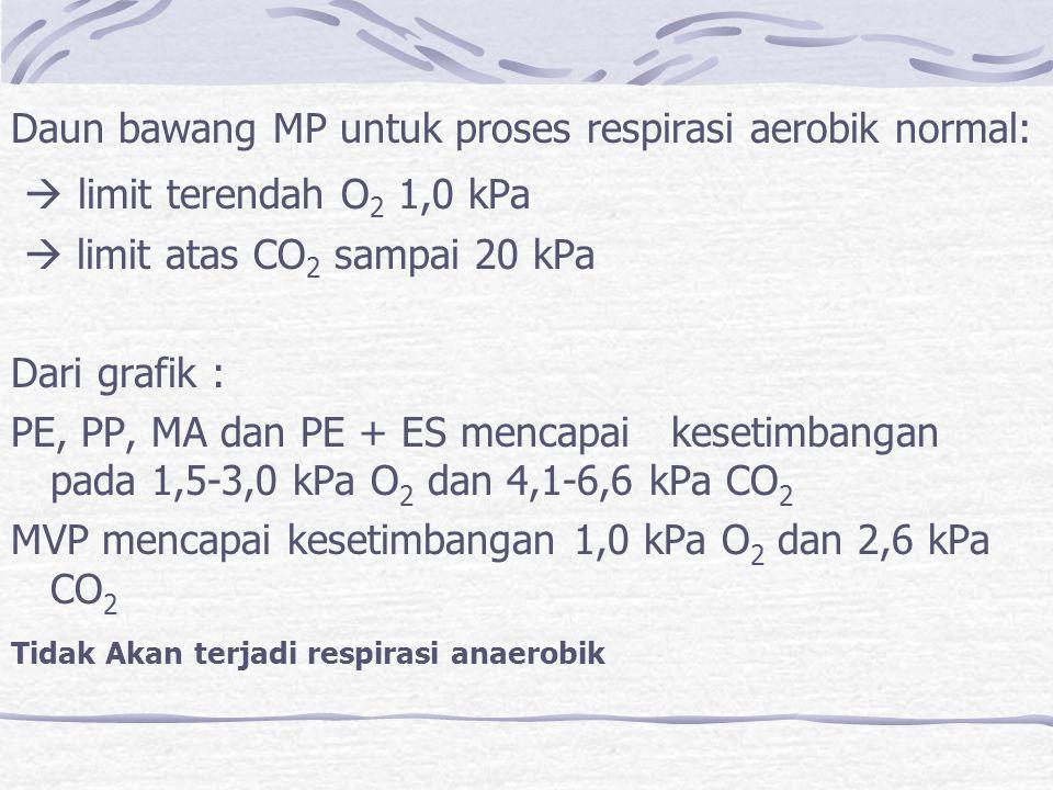 Daun bawang MP untuk proses respirasi aerobik normal:  limit terendah O 2 1,0 kPa  limit atas CO 2 sampai 20 kPa Dari grafik : PE, PP, MA dan PE + E