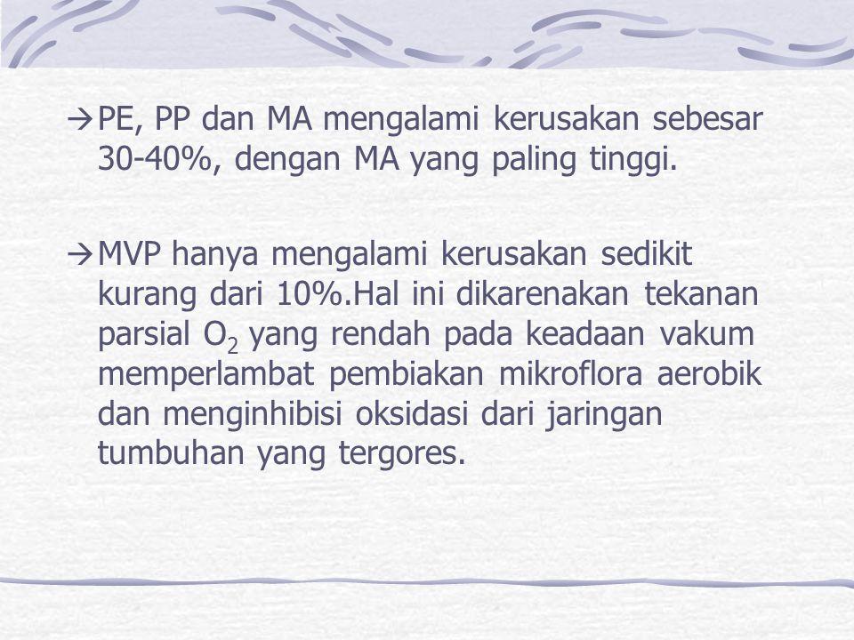  PE, PP dan MA mengalami kerusakan sebesar 30-40%, dengan MA yang paling tinggi.  MVP hanya mengalami kerusakan sedikit kurang dari 10%.Hal ini dika