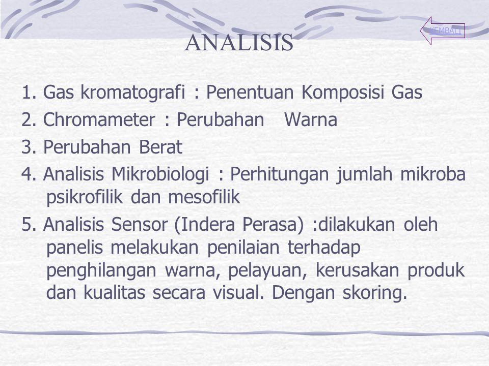 1. Gas kromatografi : Penentuan Komposisi Gas 2. Chromameter : Perubahan Warna 3. Perubahan Berat 4. Analisis Mikrobiologi : Perhitungan jumlah mikrob