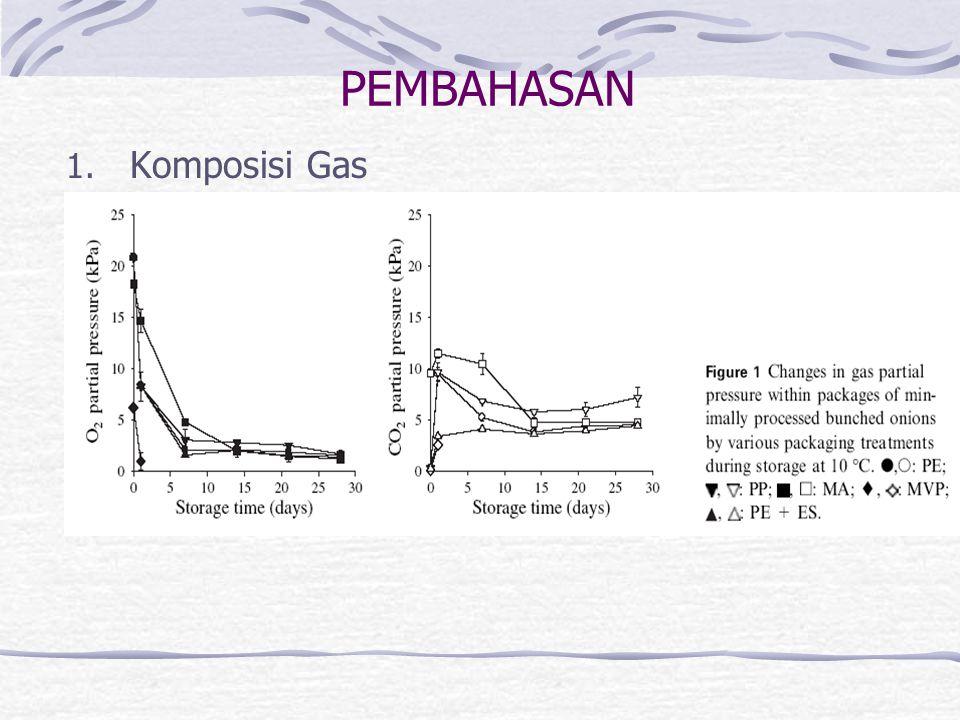 PEMBAHASAN 1. Komposisi Gas