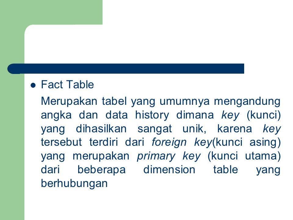 Fact Table Merupakan tabel yang umumnya mengandung angka dan data history dimana key (kunci) yang dihasilkan sangat unik, karena key tersebut terdiri dari foreign key(kunci asing) yang merupakan primary key (kunci utama) dari beberapa dimension table yang berhubungan