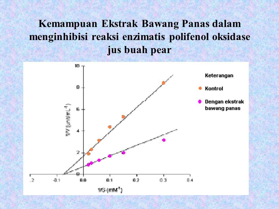 Kemampuan Ekstrak Bawang Panas dalam menginhibisi reaksi enzimatis polifenol oksidase jus buah pear