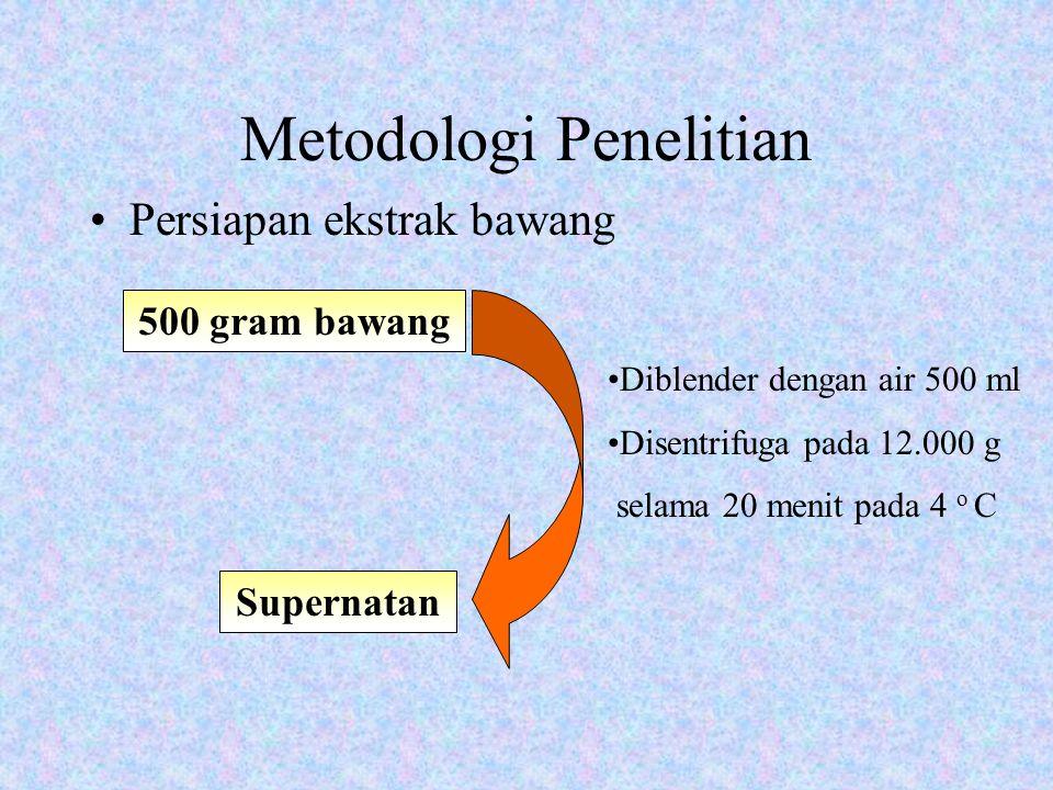 Metodologi Penelitian Persiapan ekstrak bawang 500 gram bawang Supernatan Diblender dengan air 500 ml Disentrifuga pada 12.000 g selama 20 menit pada 4 o C