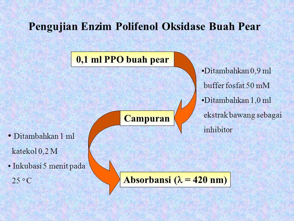 Pengujian Enzim Polifenol Oksidase Buah Pear Absorbansi ( = 420 nm) Ditambahkan 0,9 ml buffer fosfat 50 mM Ditambahkan 1,0 ml ekstrak bawang sebagai i
