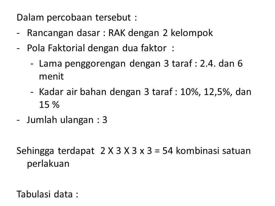 Dalam percobaan tersebut : -Rancangan dasar : RAK dengan 2 kelompok -Pola Faktorial dengan dua faktor : -Lama penggorengan dengan 3 taraf : 2.4. dan 6