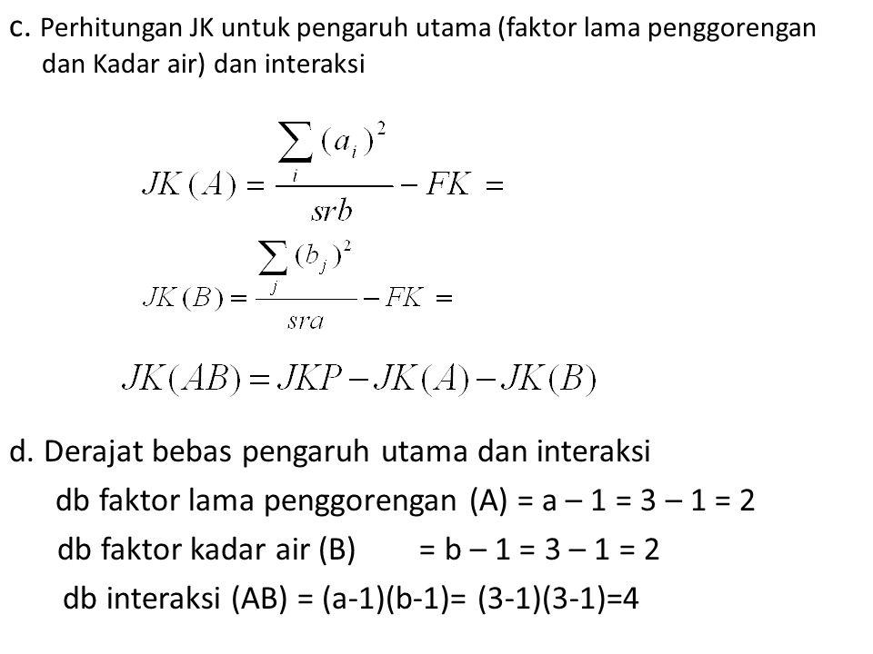 c. Perhitungan JK untuk pengaruh utama (faktor lama penggorengan dan Kadar air) dan interaksi d. Derajat bebas pengaruh utama dan interaksi db faktor