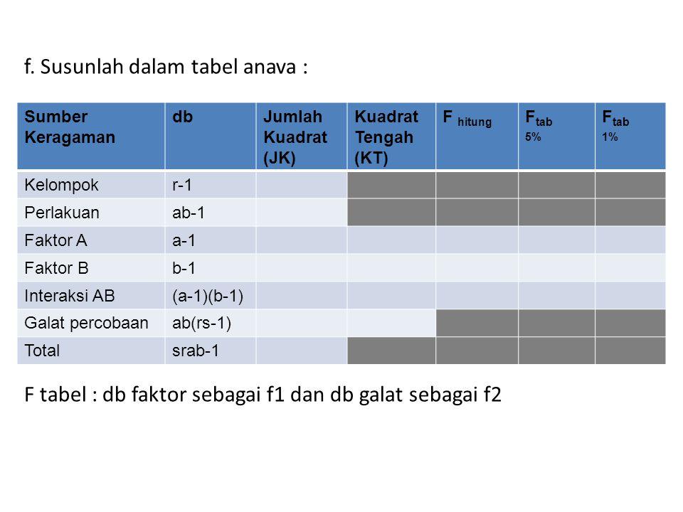 f. Susunlah dalam tabel anava : F tabel : db faktor sebagai f1 dan db galat sebagai f2 Sumber Keragaman dbJumlah Kuadrat (JK) Kuadrat Tengah (KT) F hi