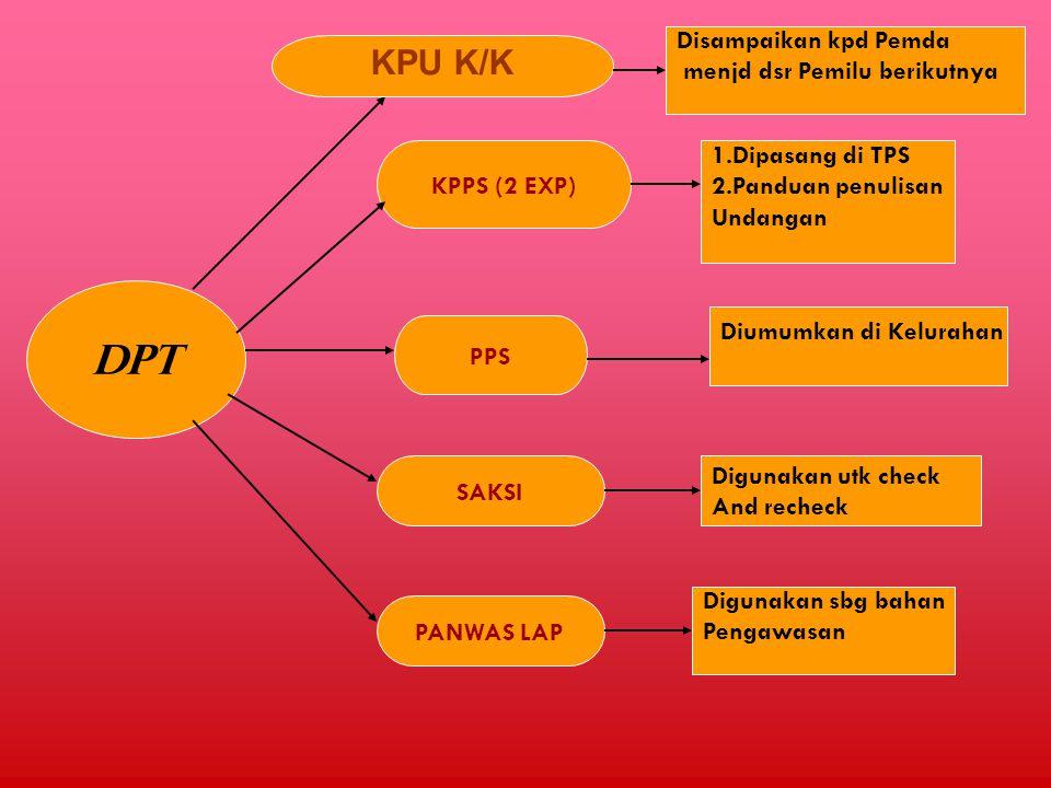 DPT KPPS (2 EXP) PPS SAKSI PANWAS LAP 1.Dipasang di TPS 2.Panduan penulisan Undangan Diumumkan di Kelurahan Digunakan sbg bahan Pengawasan Digunakan u