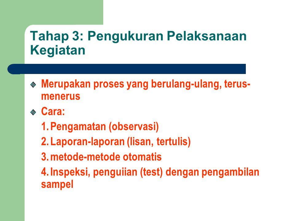Tahap 3: Pengukuran Pelaksanaan Kegiatan Merupakan proses yang berulang-ulang, terus- menerus Cara: 1.Pengamatan (observasi) 2.Laporan-laporan (lisan,