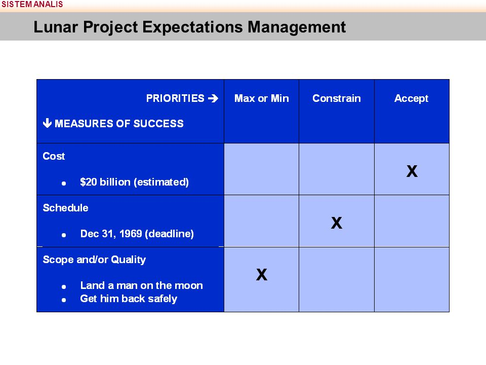 SISTEM ANALIS Lunar Project Expectations Management