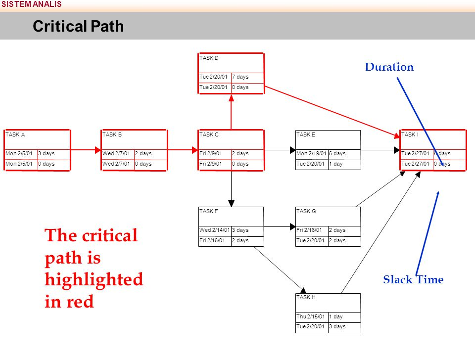 SISTEM ANALIS Critical Path The critical path is highlighted in red TASKC Fri 2/9/012 days Fri 2/9/010 days TASKD Tue 2/20/017 days Tue 2/20/010 days
