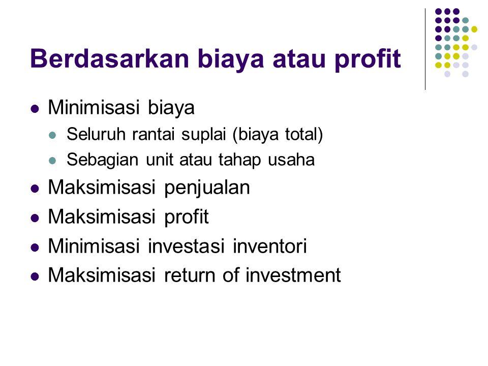 Berdasarkan biaya atau profit Minimisasi biaya Seluruh rantai suplai (biaya total) Sebagian unit atau tahap usaha Maksimisasi penjualan Maksimisasi pr