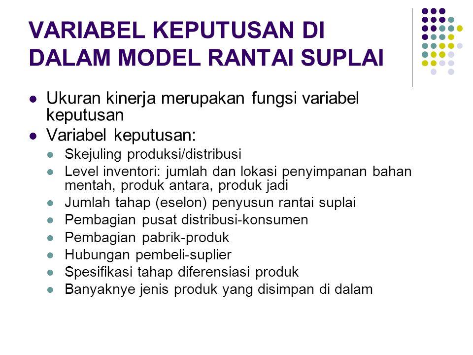 VARIABEL KEPUTUSAN DI DALAM MODEL RANTAI SUPLAI Ukuran kinerja merupakan fungsi variabel keputusan Variabel keputusan: Skejuling produksi/distribusi L