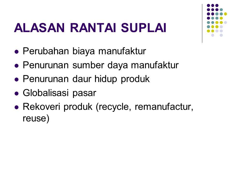 ALASAN RANTAI SUPLAI Perubahan biaya manufaktur Penurunan sumber daya manufaktur Penurunan daur hidup produk Globalisasi pasar Rekoveri produk (recycl