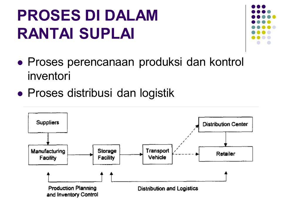 PROSES DI DALAM RANTAI SUPLAI Proses perencanaan produksi dan kontrol inventori Proses distribusi dan logistik