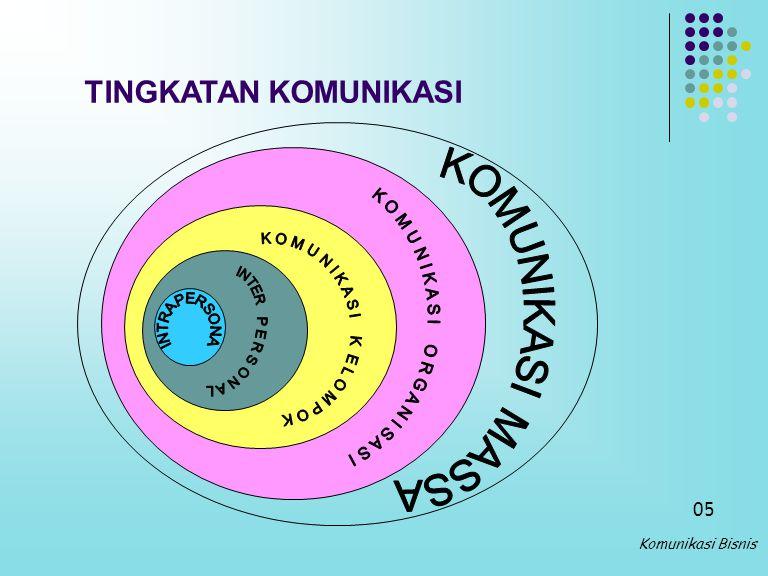 SAYS WHAT Verbal : 7 % Non Verbal : 93 % Bahasa Tubuh: 55 % Nada Suara : 38 % 04 Komunikasi Bisnis