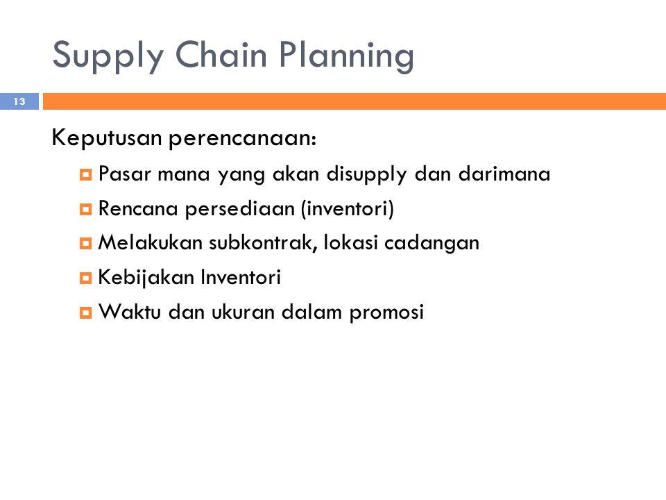 Supply Chain Planning Keputusan perencanaan:  Pasar mana yang akan disupply dan darimana  Rencana persediaan (inventori)  Melakukan subkontrak, lok