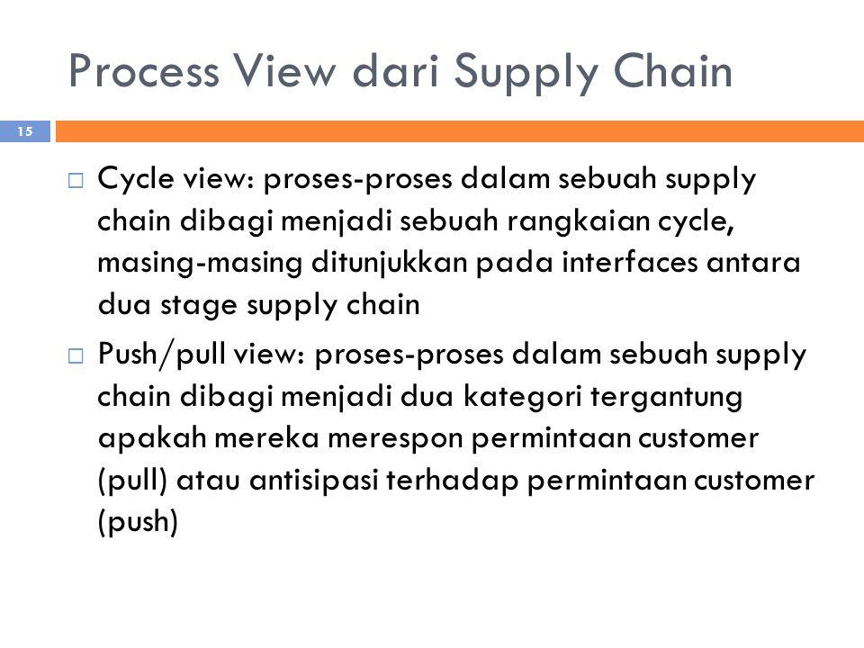 Process View dari Supply Chain  Cycle view: proses-proses dalam sebuah supply chain dibagi menjadi sebuah rangkaian cycle, masing-masing ditunjukkan