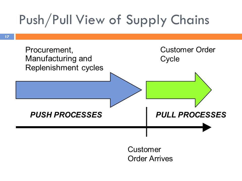Push/Pull View of Supply Chains Procurement, Manufacturing and Replenishment cycles Customer Order Cycle Customer Order Arrives PUSH PROCESSESPULL PROCESSES 17
