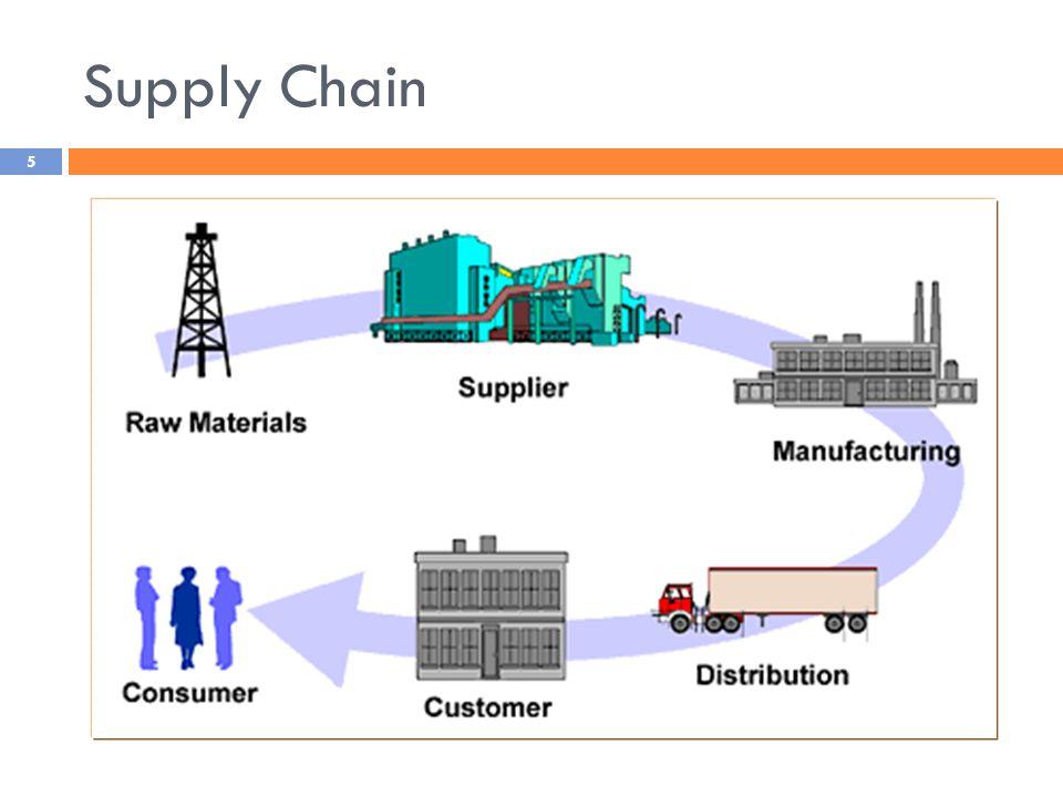 Aliran dalam Supply Chain Customer Information Product Funds 6
