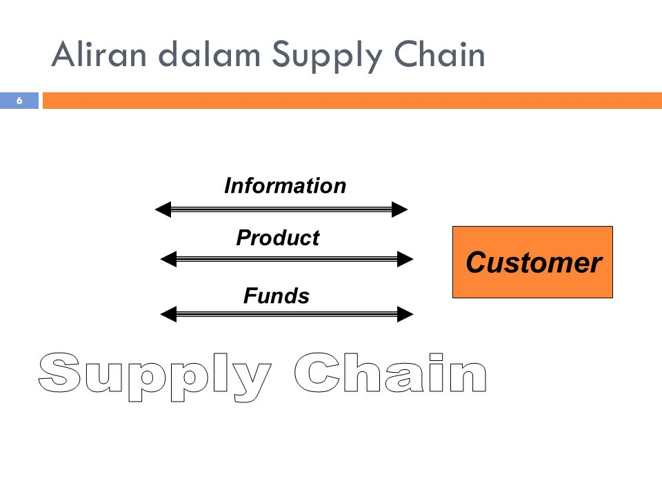 Aliran dalam Supply Chain Customer Information Product Funds 6