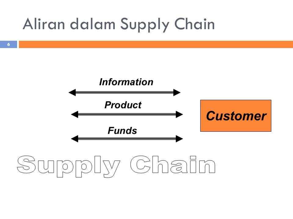 Supply Chain Management Supply Chain  jaringan fisiknya Supply Chain Management  metode, alat, atau pendekatan pengelolaannya  Supply chain Management (SCM) adalah Manajemen aliran di antara stage pada supply chain untuk memaksimalkan total keuntungan supply chain (Chopra dan Meindl, 2004).