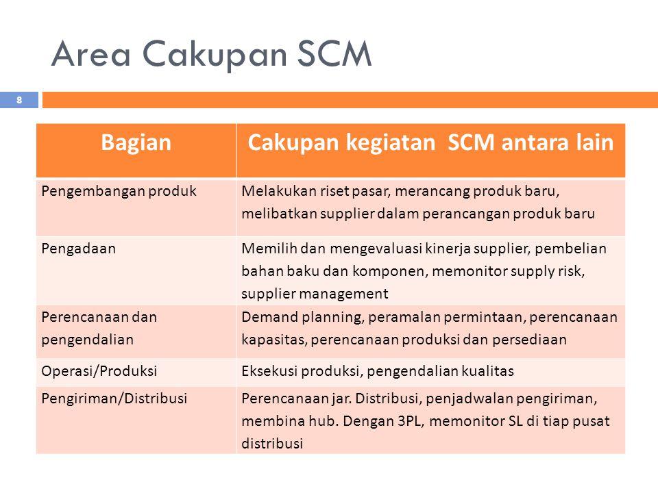 Area Cakupan SCM BagianCakupan kegiatan SCM antara lain Pengembangan produk Melakukan riset pasar, merancang produk baru, melibatkan supplier dalam pe