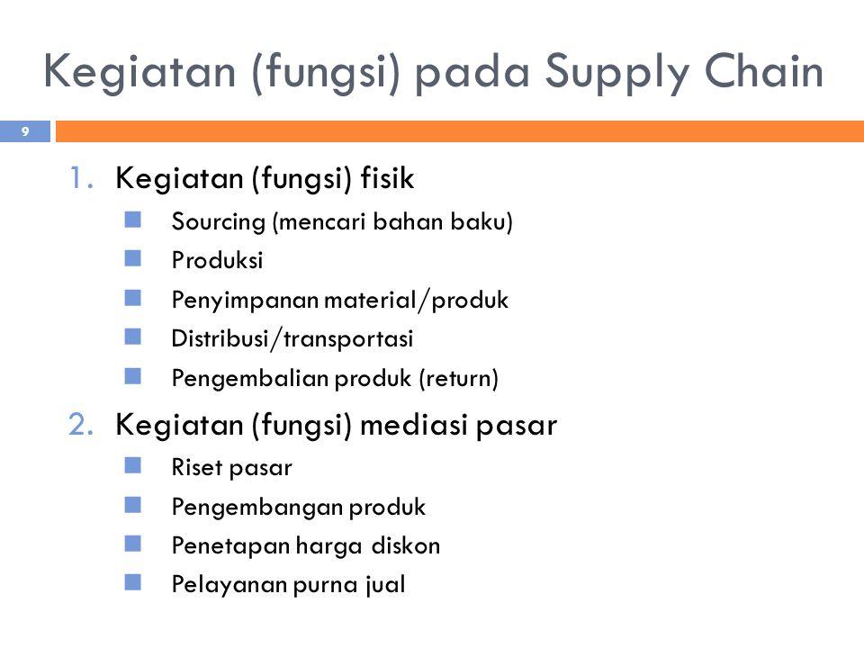 Kegiatan (fungsi) pada Supply Chain 1.Kegiatan (fungsi) fisik Sourcing (mencari bahan baku) Produksi Penyimpanan material/produk Distribusi/transporta