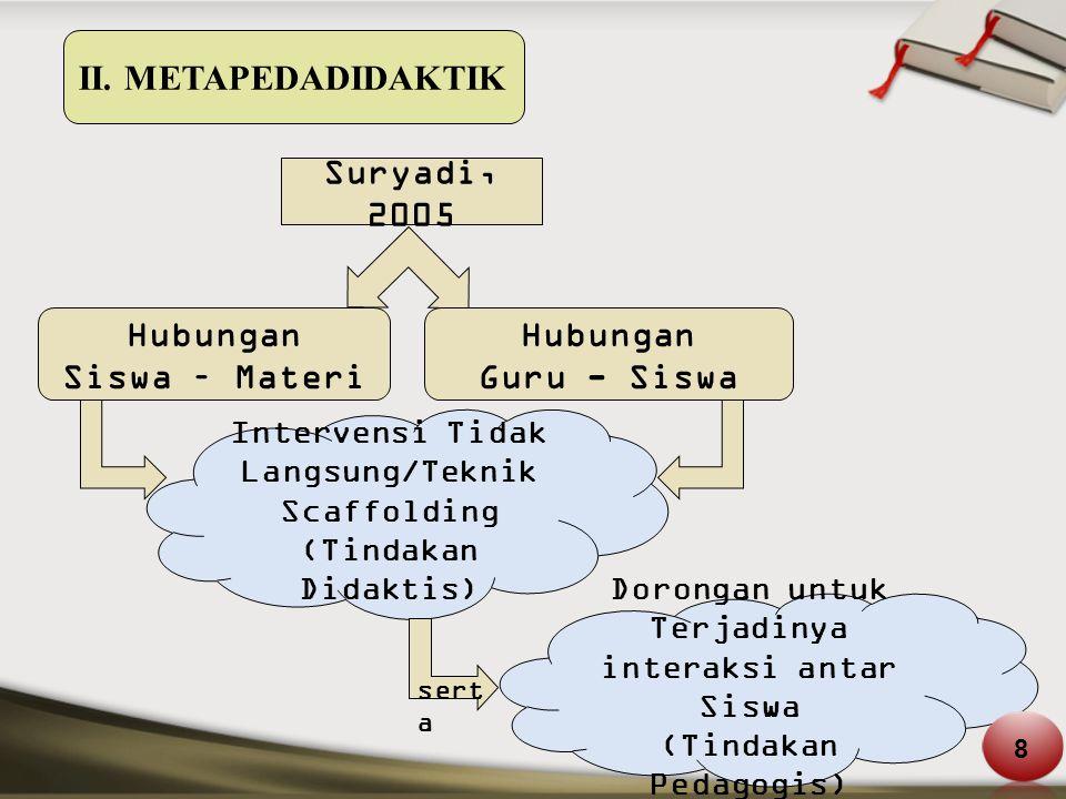II. METAPEDADIDAKTIK Suryadi, 2005 Hubungan Siswa – Materi Hubungan Guru - Siswa Intervensi Tidak Langsung/Teknik Scaffolding (Tindakan Didaktis) sert