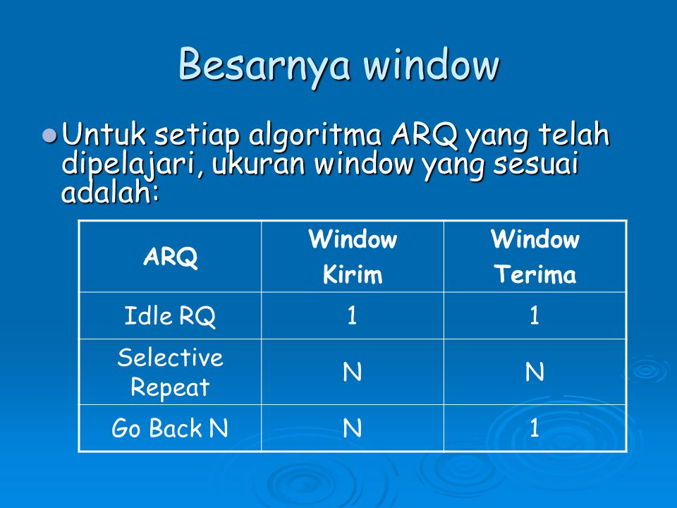 Besarnya window ARQ Window Kirim Window Terima Idle RQ11 Selective Repeat NN Go Back NN1