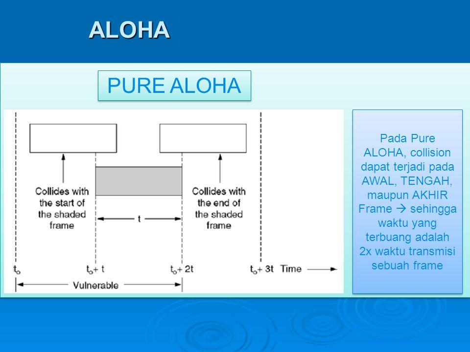 ALOHA Pada Pure ALOHA, collision dapat terjadi pada AWAL, TENGAH, maupun AKHIR Frame  sehingga waktu yang terbuang adalah 2x waktu transmisi sebuah f