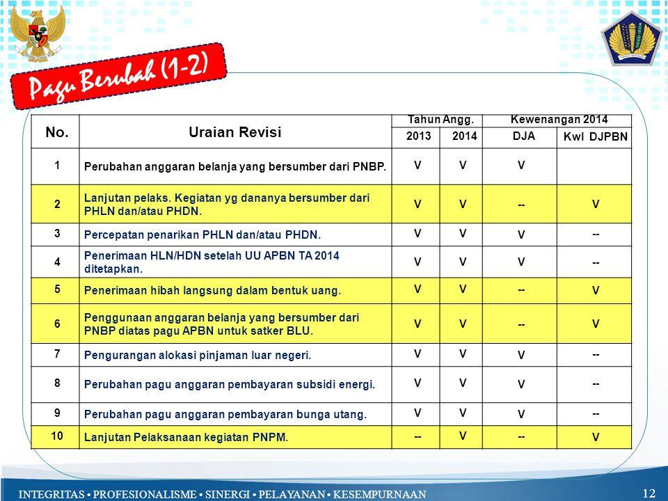 INTEGRITAS PROFESIONALISME SINERGI PELAYANAN KESEMPURNAAN 12 Pagu Berubah (1-2) No.Uraian Revisi Tahun Angg.Kewenangan 2014 20132014DJA Kwl DJPBN 1 Pe