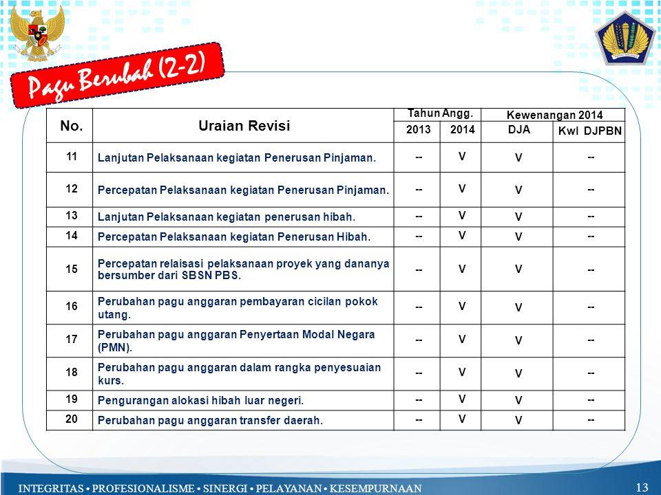 INTEGRITAS PROFESIONALISME SINERGI PELAYANAN KESEMPURNAAN 13 Pagu Berubah (2-2) No.Uraian Revisi Tahun Angg. Kewenangan 2014 20132014DJA Kwl DJPBN 11