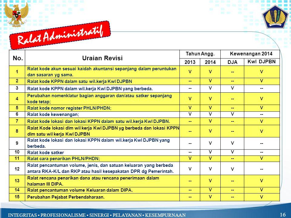 INTEGRITAS PROFESIONALISME SINERGI PELAYANAN KESEMPURNAAN 16 Ralat Administratif No.Uraian Revisi Tahun Angg.Kewenangan 2014 20132014DJA Kwl DJPBN 1 R