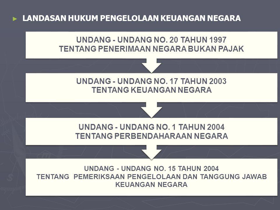 ► ► LANDASAN HUKUM PENGELOLAAN KEUANGAN NEGARA UNDANG - UNDANG NO. 15 TAHUN 2004 TENTANG PEMERIKSAAN PENGELOLAAN DAN TANGGUNG JAWAB KEUANGAN NEGARA UN