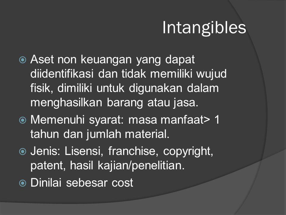 Intangibles  Aset non keuangan yang dapat diidentifikasi dan tidak memiliki wujud fisik, dimiliki untuk digunakan dalam menghasilkan barang atau jasa