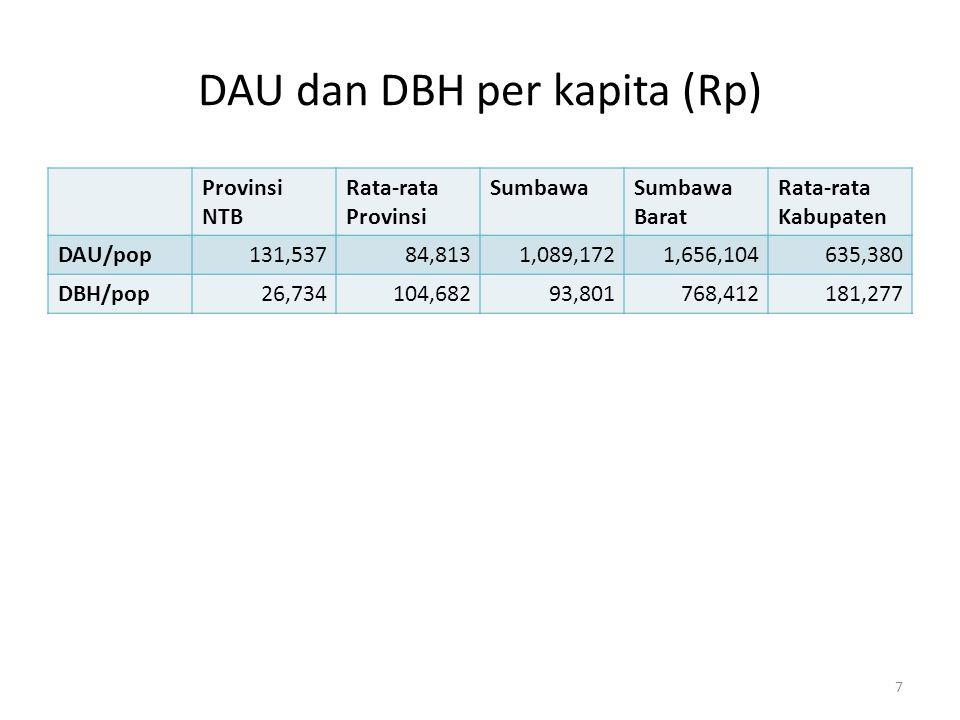 DAU dan DBH per kapita (Rp) Provinsi NTB Rata-rata Provinsi SumbawaSumbawa Barat Rata-rata Kabupaten DAU/pop131,53784,8131,089,1721,656,104635,380 DBH/pop26,734104,68293,801768,412181,277 7