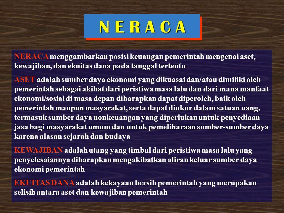 N E R A C A NERACA menggambarkan posisi keuangan pemerintah mengenai aset, kewajiban, dan ekuitas dana pada tanggal tertentu ASET adalah sumber daya e