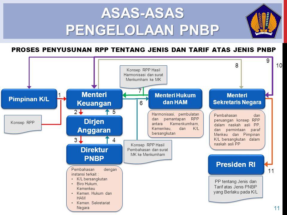  Target PNBP merupakan hasil penghitungan atau penetapan PNBP, yang diperkirakan akan diterima dalam satu tahun yang akan datang (1 Januari s.d.