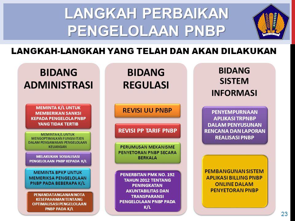 LANGKAH PERBAIKAN PENGELOLAAN PNBP Sebagai salah satu cara dalam rangka meningkatkan akuntabilitas dan transparansi pengelolaan PNBP pada K/L, Menteri Keuangan telah menerbitkan PMK No.