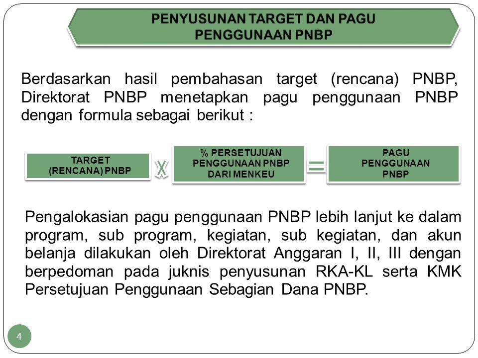 Berdasarkan hasil pembahasan target (rencana) PNBP, Direktorat PNBP menetapkan pagu penggunaan PNBP dengan formula sebagai berikut : TARGET (RENCANA) PNBP % PERSETUJUAN PENGGUNAAN PNBP DARI MENKEU PAGU PENGGUNAAN PNBP Pengalokasian pagu penggunaan PNBP lebih lanjut ke dalam program, sub program, kegiatan, sub kegiatan, dan akun belanja dilakukan oleh Direktorat Anggaran I, II, III dengan berpedoman pada juknis penyusunan RKA-KL serta KMK Persetujuan Penggunaan Sebagian Dana PNBP.