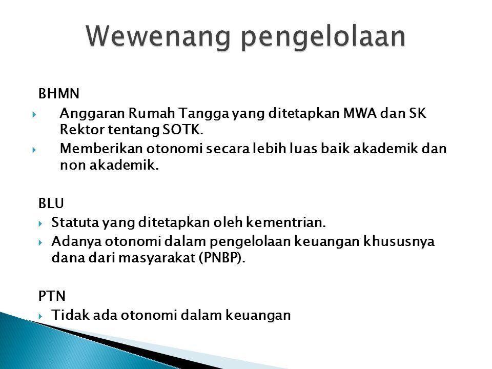 BHMN  Anggaran Rumah Tangga yang ditetapkan MWA dan SK Rektor tentang SOTK.  Memberikan otonomi secara lebih luas baik akademik dan non akademik. BL