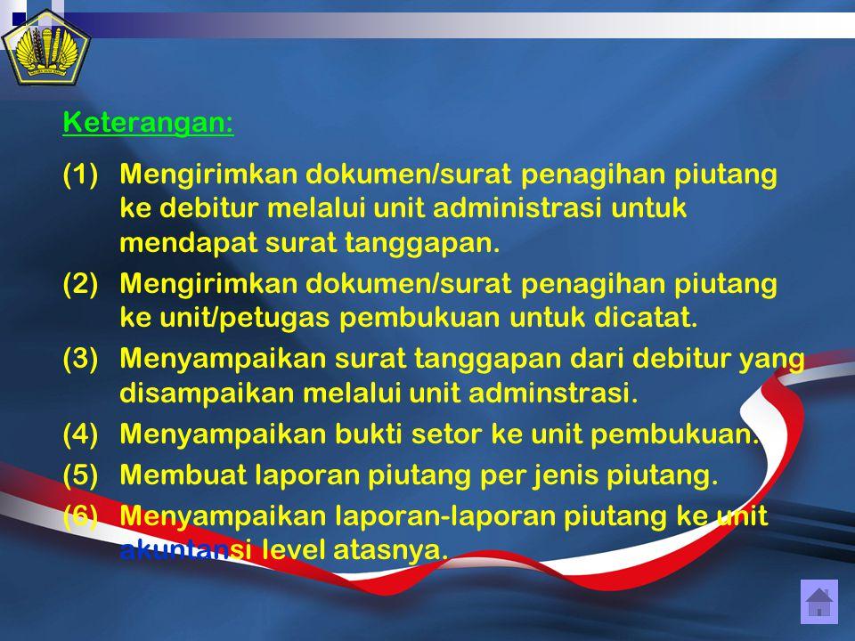 Keterangan: (1)Mengirimkan dokumen/surat penagihan piutang ke debitur melalui unit administrasi untuk mendapat surat tanggapan. (2)Mengirimkan dokumen