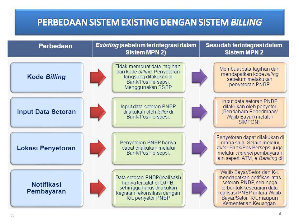 Perbedaan Existing ( sebelum terintegrasi dalam Sistem MPN 2) Sesudah terintegrasi dalam Sistem MPN 2 Kode Billing Tidak membuat data tagihan dan kode