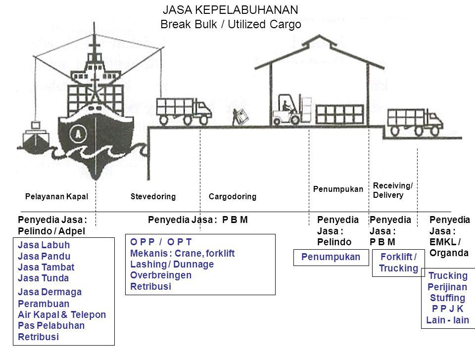 Pelayanan KapalStevedoringCargodoring Penumpukan Receiving/ Delivery Penyedia Jasa : Pelindo / Adpel JASA KEPELABUHANAN Break Bulk / Utilized Cargo Pe