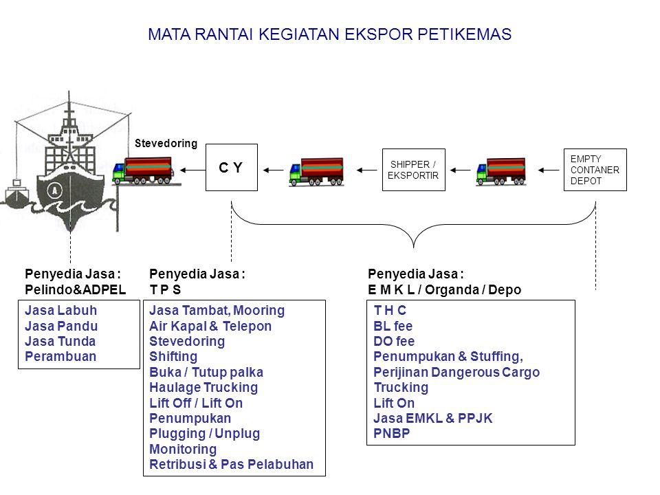 T H C BL fee DO fee Penumpukan & Stuffing, Perijinan Dangerous Cargo Trucking Lift On Jasa EMKL & PPJK PNBP EMPTY CONTANER DEPOT SHIPPER / EKSPORTIR C