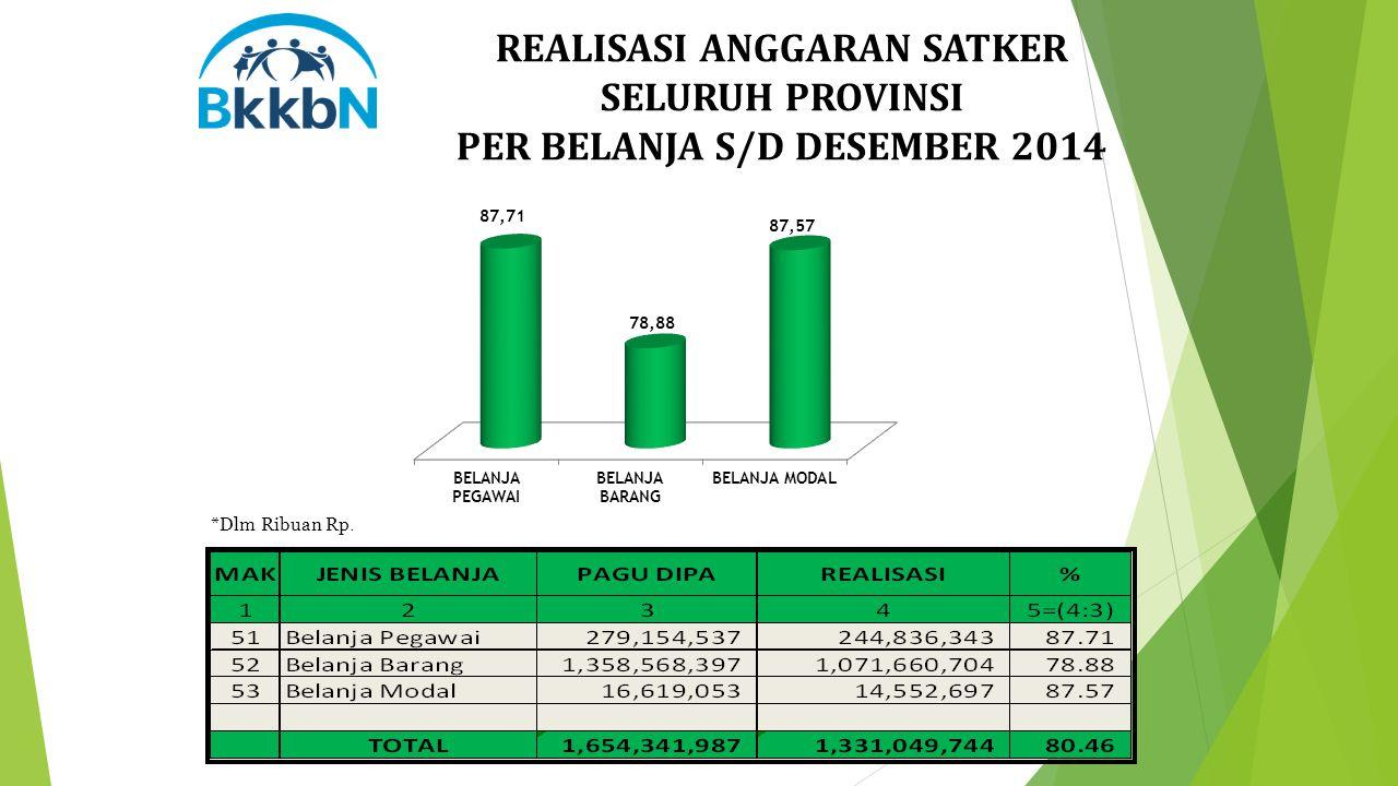 REALISASI ANGGARAN SATKER SELURUH PROVINSI PER BELANJA S/D DESEMBER 2014 *Dlm Ribuan Rp.