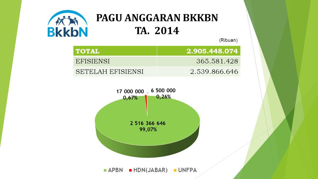 PAGU ANGGARAN BKKBN TA. 2014 (Ribuan) TOTAL2.905.448.074 EFISIENSI365.581.428 SETELAH EFISIENSI2.539.866.646