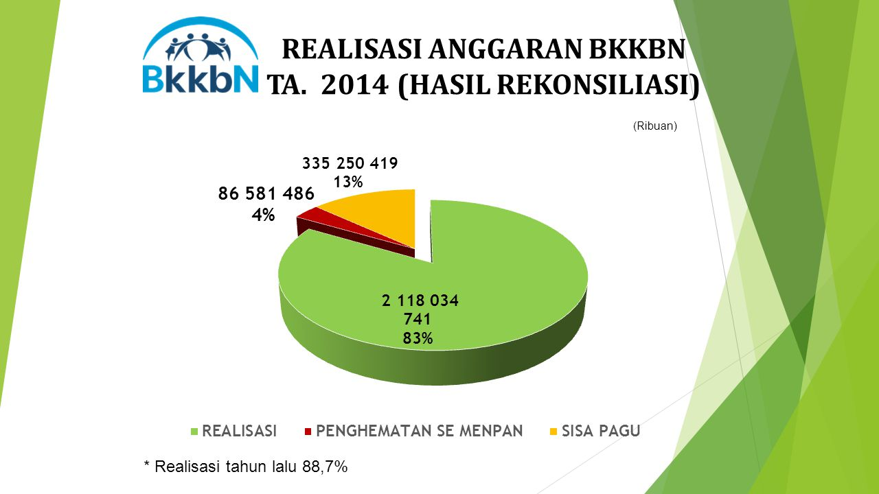 REALISASI ANGGARAN BKKBN TA. 2014 (HASIL REKONSILIASI) * Realisasi tahun lalu 88,7% (Ribuan)